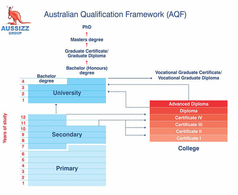 Australian Qualification Framework