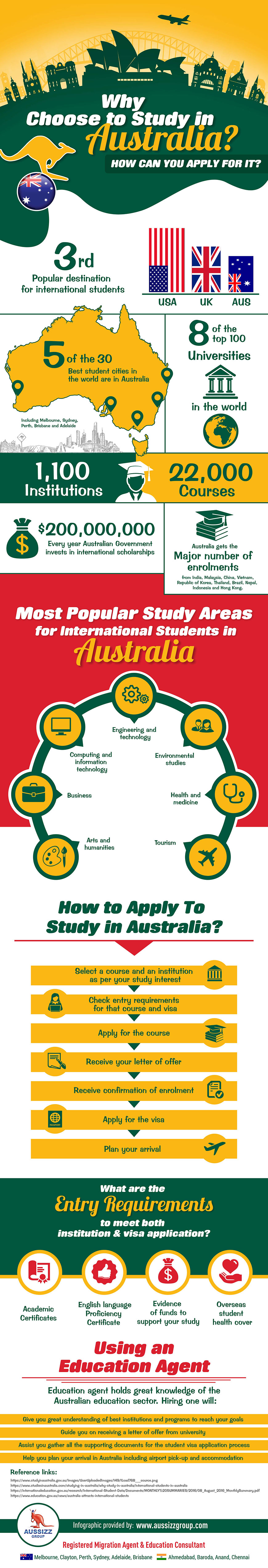 Why Choose to Study in Australia? How can you apply for it?