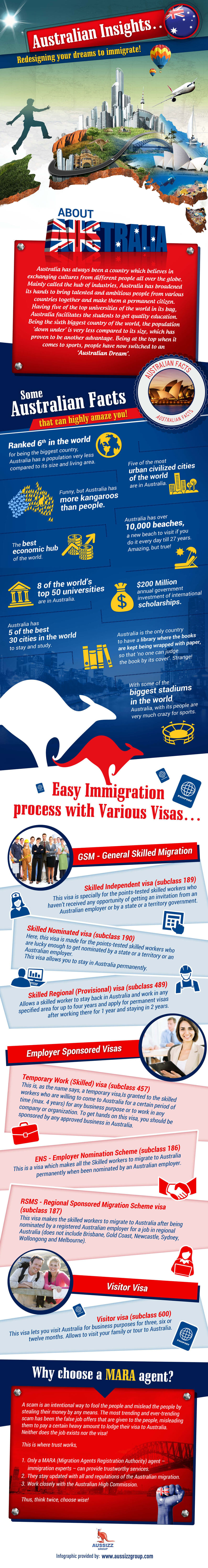 redesign your dreams to Immigrate