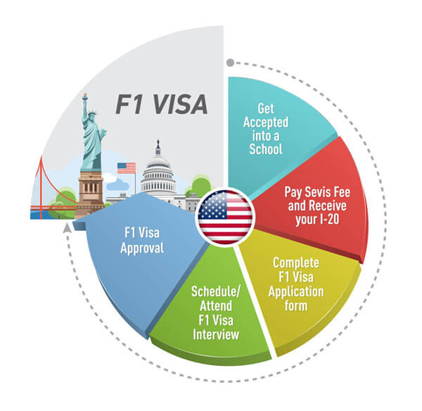 Application Process & Documents for US Student Visa