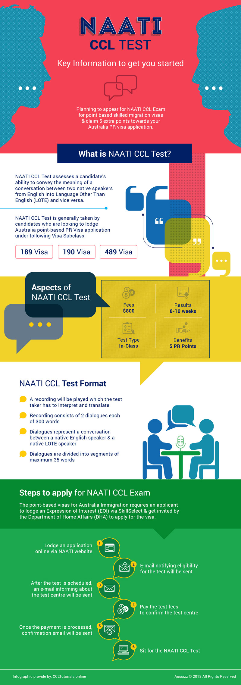 All That You Must Know About NAATI CCL Test